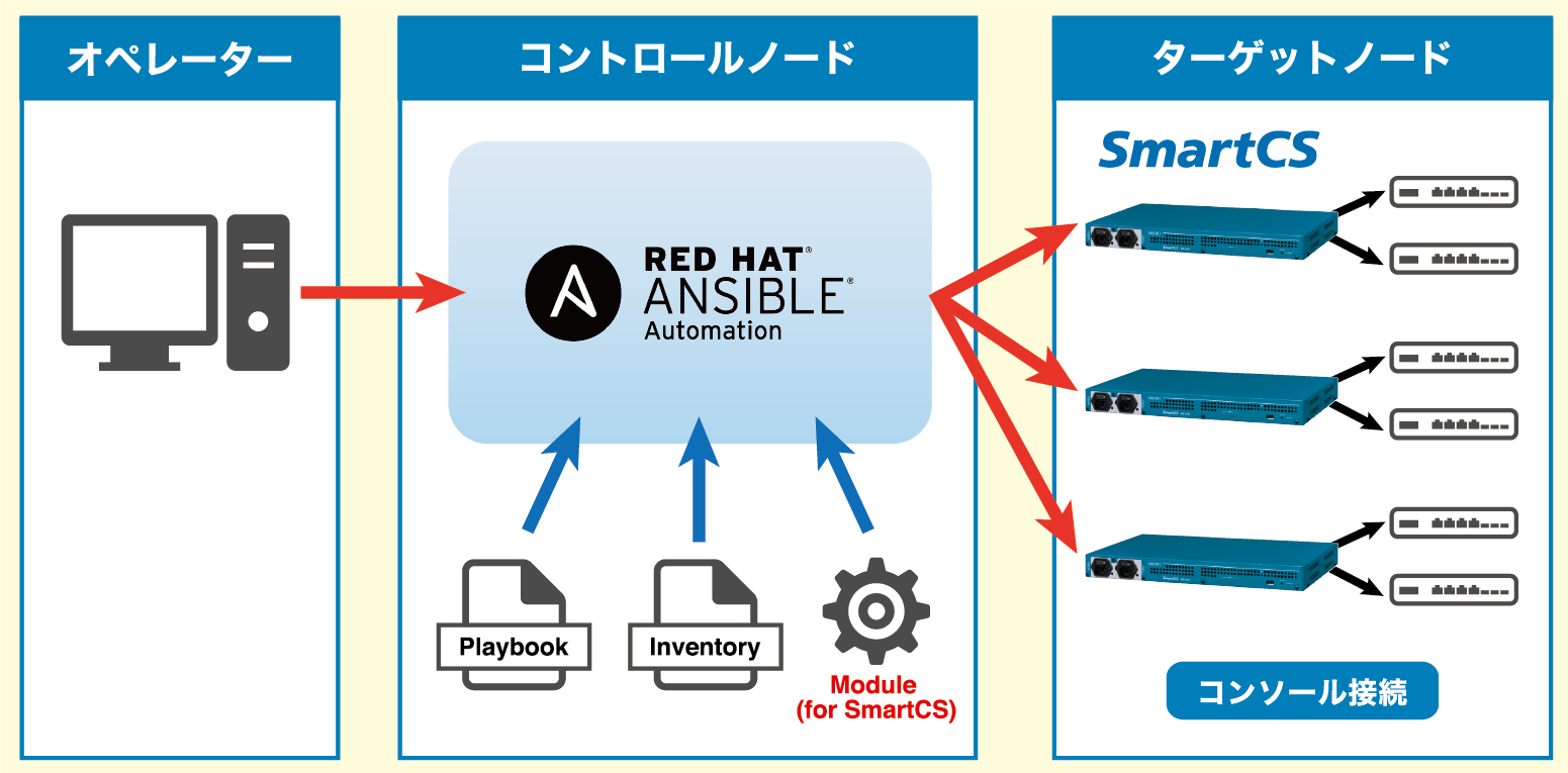 Red Hat Ansible AutomationとSmartCSを組み合わせた構成