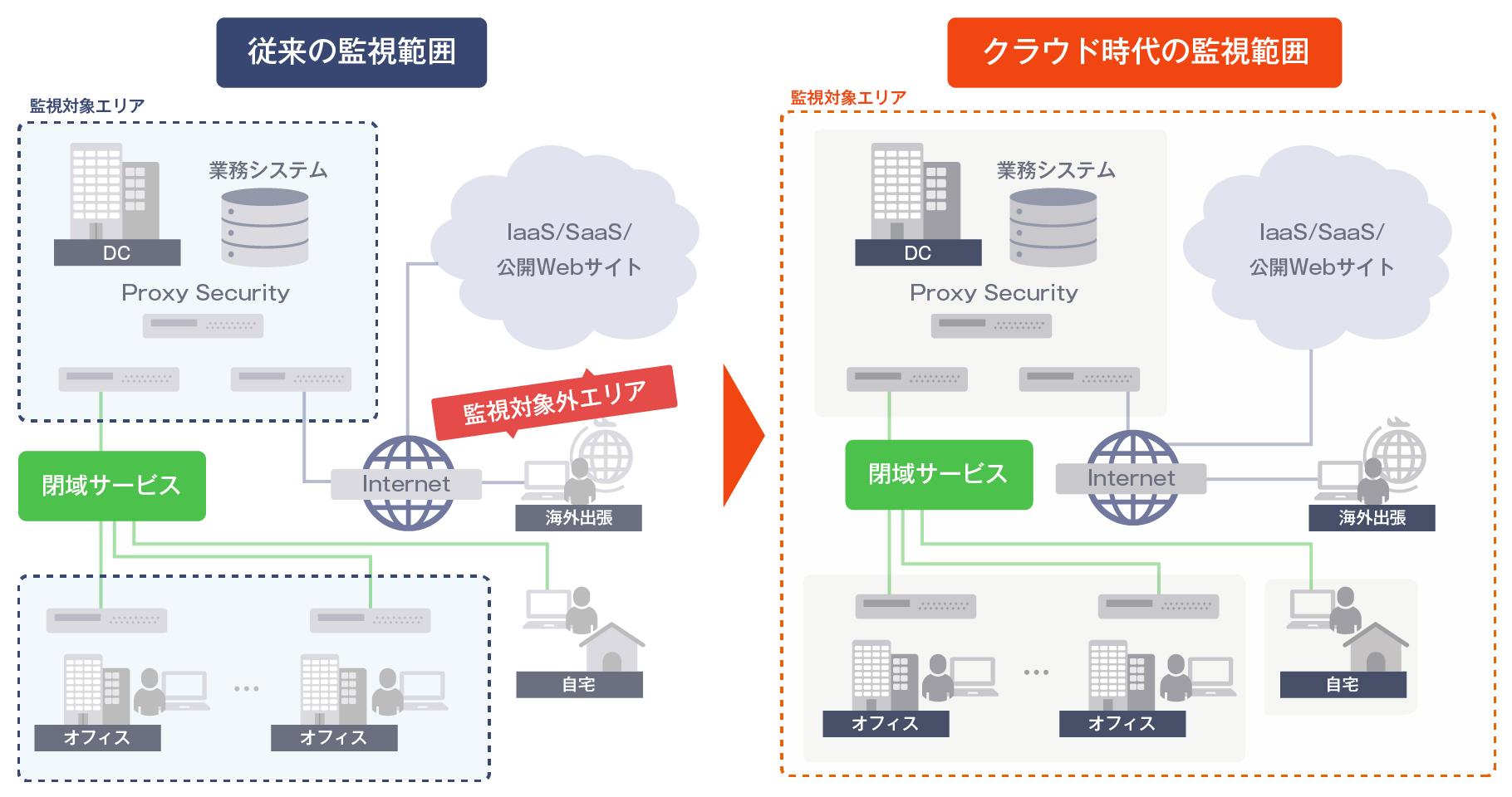 すると ネットワーク 向上 接続 が 品質 の ネットワーク設計の基本的な考え方と4つの手順を紹介 ICT Digital